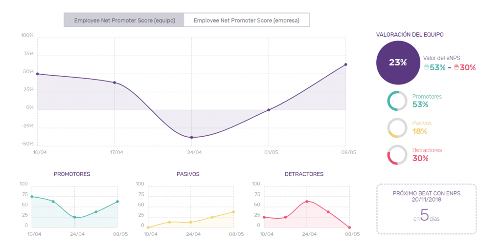 TeamEQ: dashboard, smart data about employee net Promoter Score